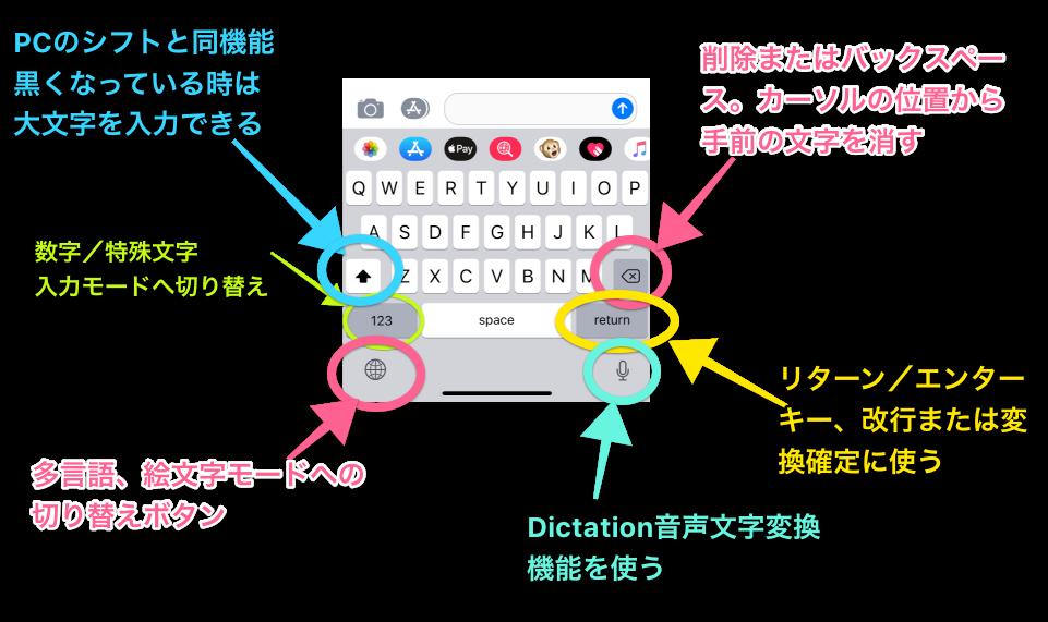 iphoneキーボード